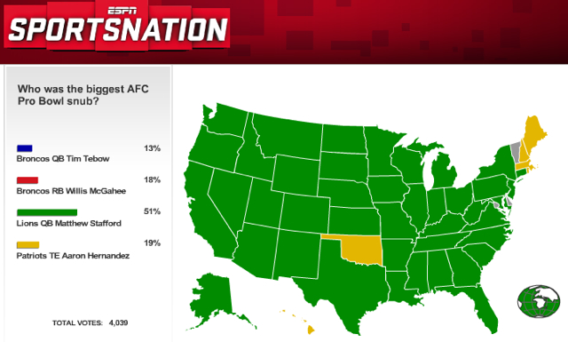 Most Of ESPN SportsNation Thinks NFC QB Matthew Stafford Is The AFC's Biggest Pro Bowl Snub (UPDATED)