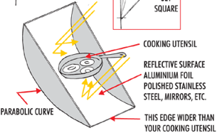 How to Cook with the Sun