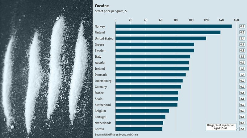 Here's a Helpful Chart of Global Cocaine Prices