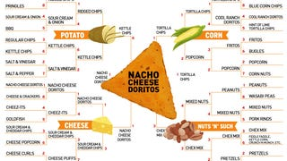 Meet Your Ultimate Super Bowl Snack: Nacho Cheese Doritos