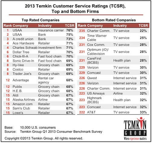 Ha, the Most Hated Customer Service Companies Are All Cable and ISPs