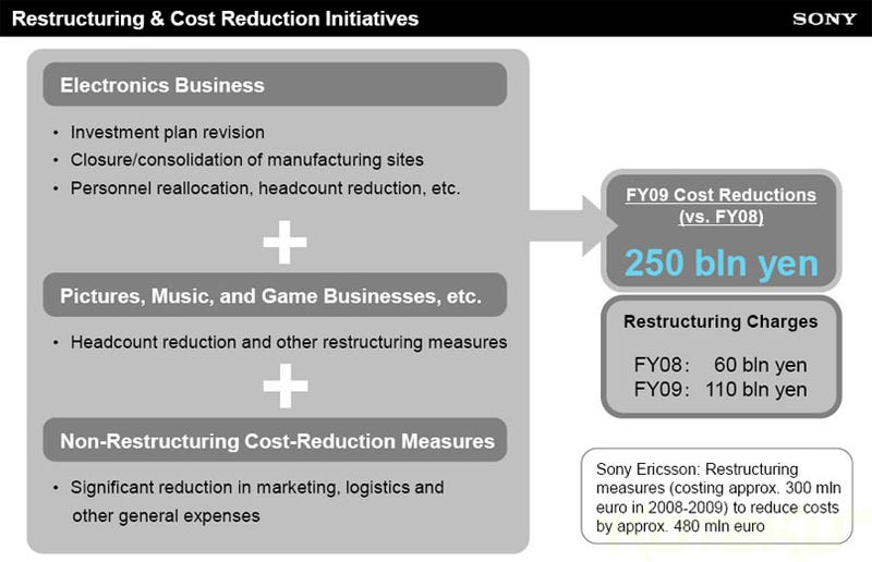 "Sony Planning ""Headcount Reduction"" In Game, Music, Movie Divisions"
