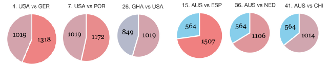 Chart: Who Has The Hardest World Cup Draw?