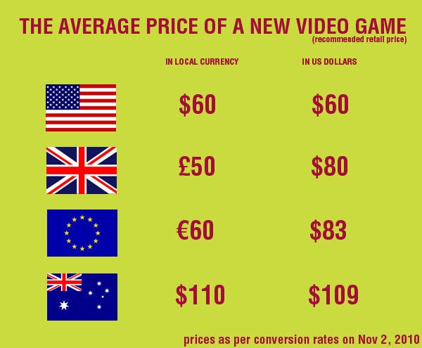 How The Weak US Dollar Is Good For Video Games