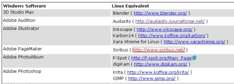 Find Linux equivalents to Windows software