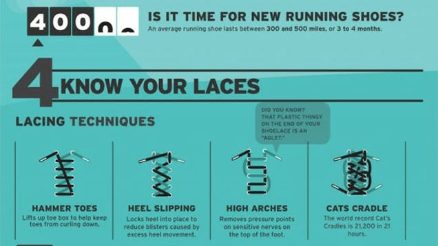 Choose, Lace, and Replace Your Running Shoes Based on How ...