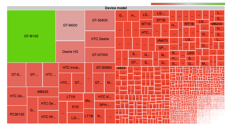 The Overwhelming Android Sprawl, Visualized