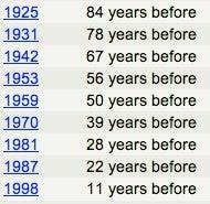 Find Vintage Calendars for Reuse