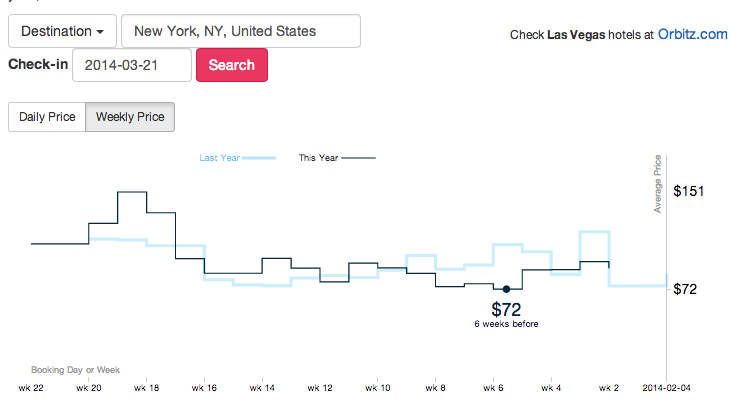 "Orbitz ""Labs"" Tools Help You Figure Out When and How to Book Travel"