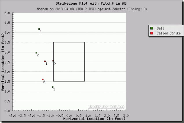 2013 May Not Have A Worse Game-Ending Strike Call Than This