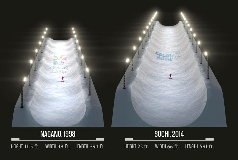 The Evolution Of The Halfpipe: Faster, Higher, Safer?