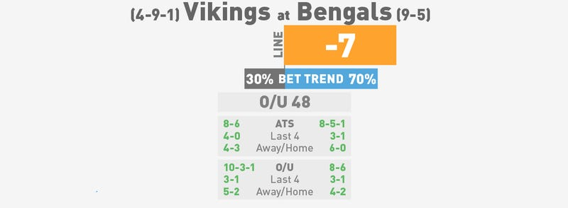 NFL Betting Lines, Visualized: Week 16 (Early Edition)