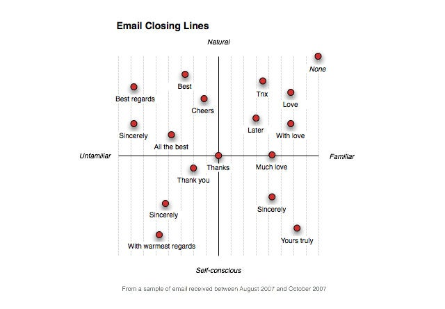How Does Your Email Closing Line Come Off?