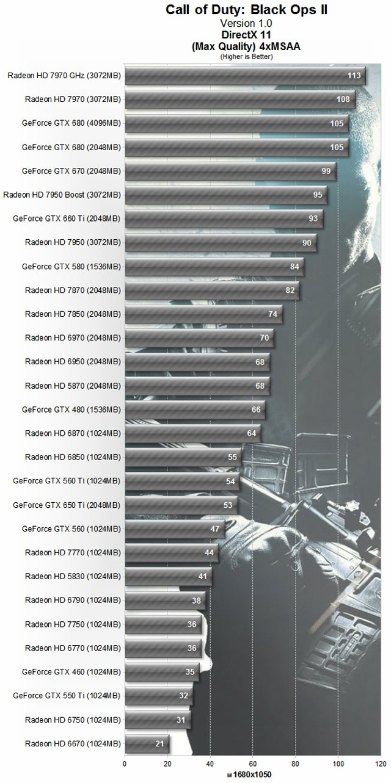 Call of Duty: Black Ops II GPU & CPU Performance