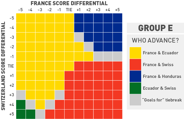 France Look Safe, But The Rest Of Group E Has Everything To Play For