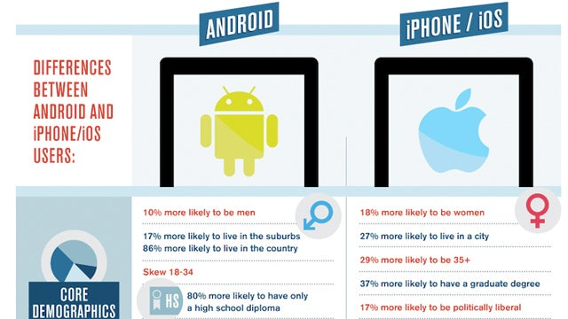 Android Users 12% More Likely to Own Pets, and Other Pointless Survey Findings