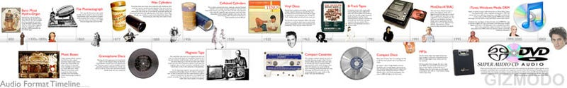 How We Listen: A Timeline of Audio Formats