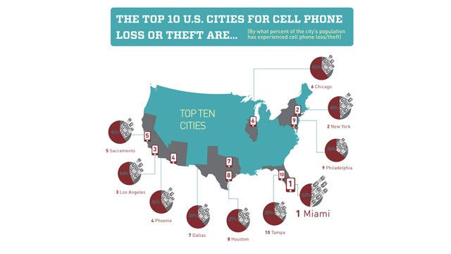 The Worst Places to Lose Your Phone