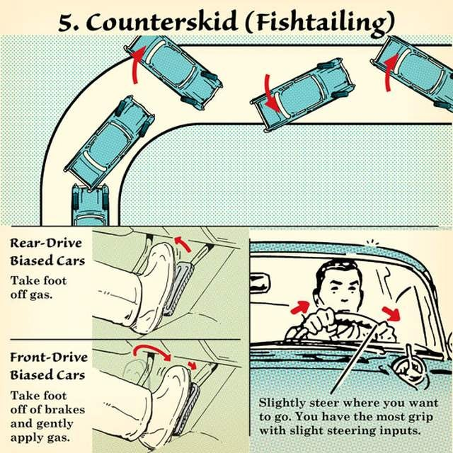 Recover Control of Your Car During Different Types of Skids