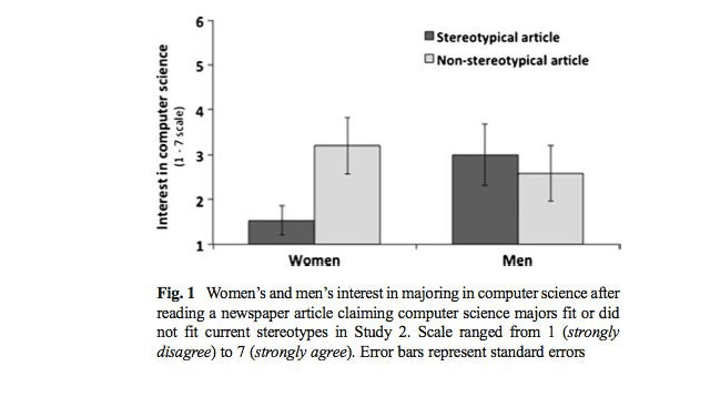 Do geek stereotypes keep women out of computer science?