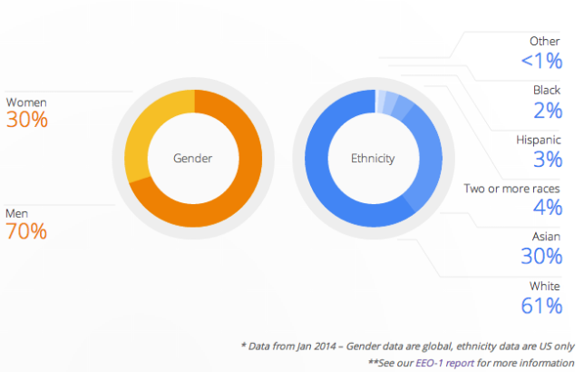 Google Is Only 2 Percent Black
