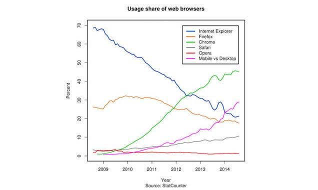 Microsoft trabaja en un nuevo navegador, ¿adiós a Internet Explorer?