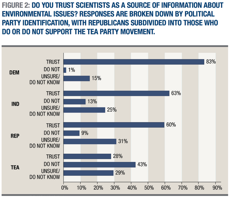 Americans Are Big Believers In Science, If You Ignore the Tea Partiers