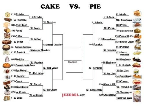 Reminder: Pie/Cake Votes Are Really Close! Polls Close At 1:55pm EDT