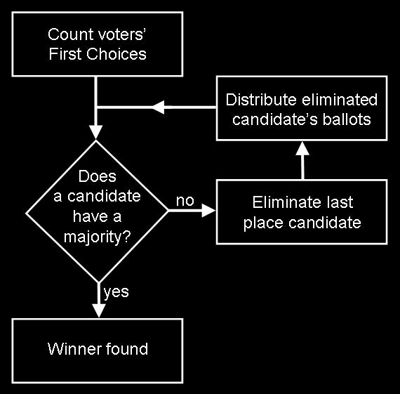 Ranked Choice Voting: Does a mathematical algorithm make for better elections?