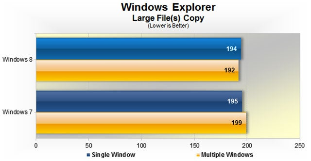 Let's See How Windows 8 Performs Against Windows 7