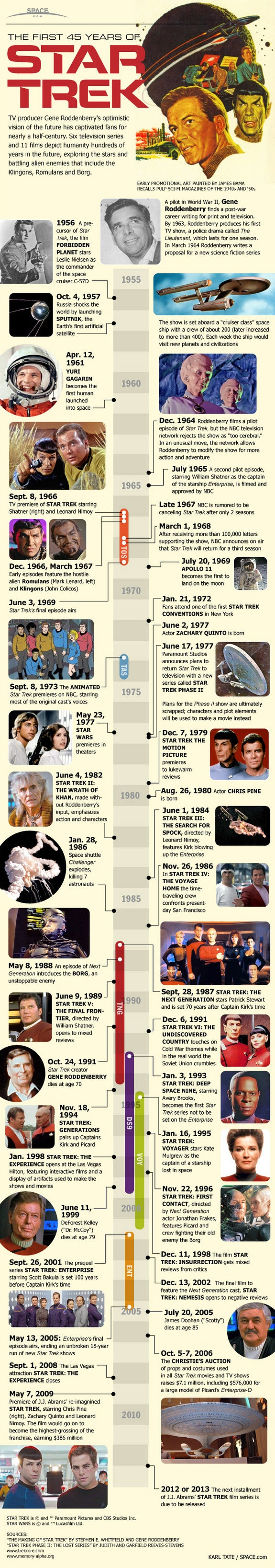 Relive 45 years of Star Trek in one handy timeline