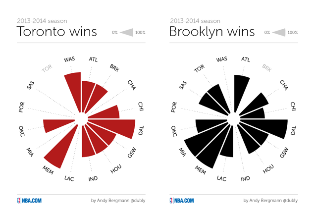 Head-To-Head Records Of The NBA Playoffs, As Cool Radial Charts
