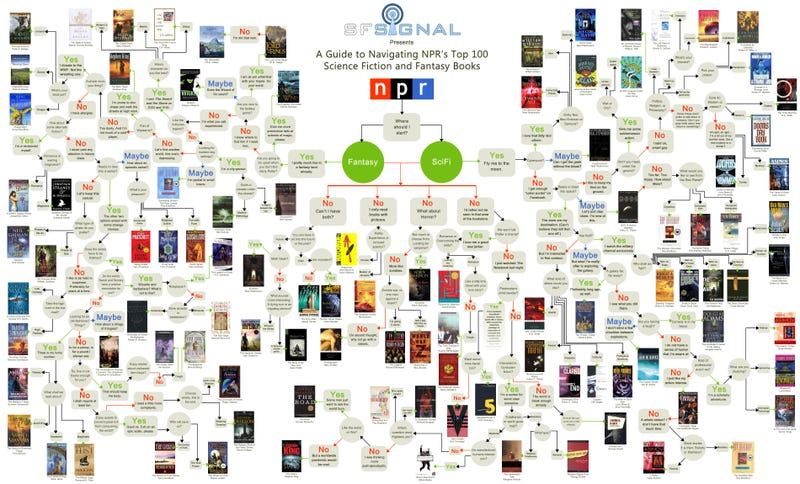 Handy Flowchart for Choosing Among NPR's Top 100 Science Fiction and Fantasy Books