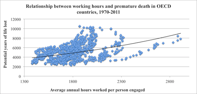 Working Long Hours Is Hazardous to Your Health and Your Productivity