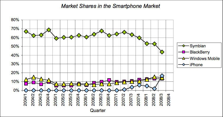 iPhone Conquers 16.6 Percent of World Smartphone Market