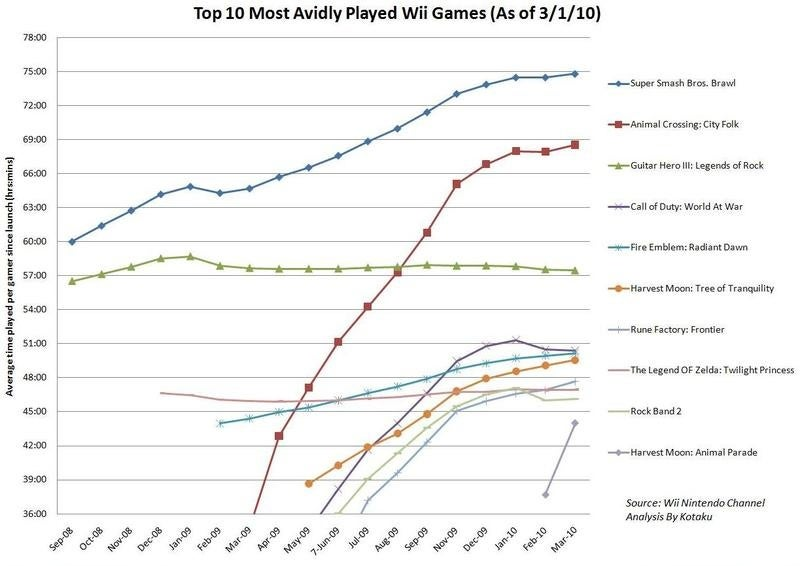 The 10 Most Avidly-Played Wii Games In America (As Of March 1)
