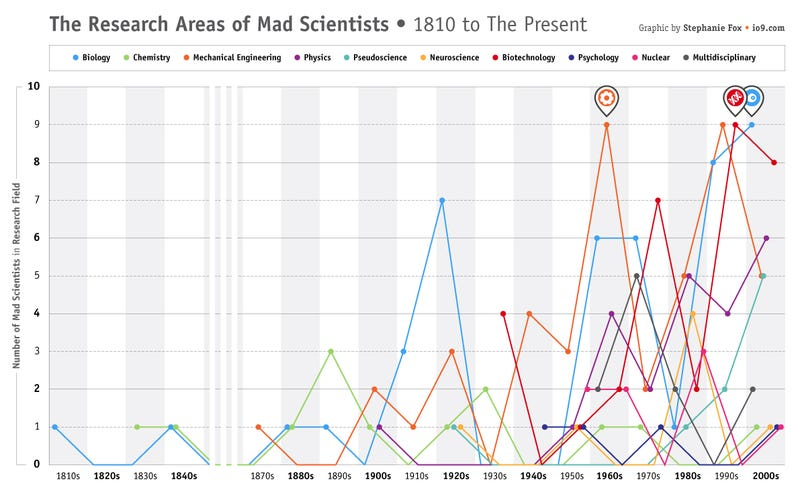 The chosen research areas of mad scientists, 1810-2010