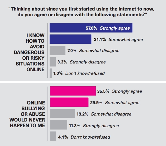 Teens Know the Internet Is Dark and Full of Terrors, Just Not For Them