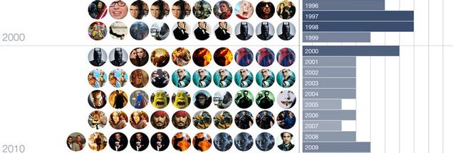 El declive de la originalidad de Hollywood, explicado en un