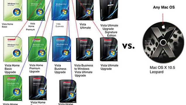 Best windows vista vs mac os x leopard upgrade hell or onestop shopping with windows vista upgrade