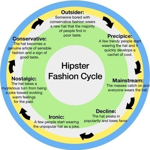 The Unending Cycle Of Hipster Fashion