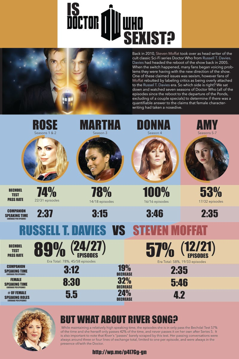 Sexism in Doctor Who