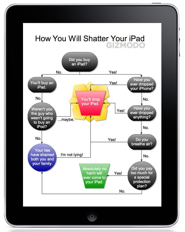 Flowchart: How You'll Inevitably Shatter Your iPad