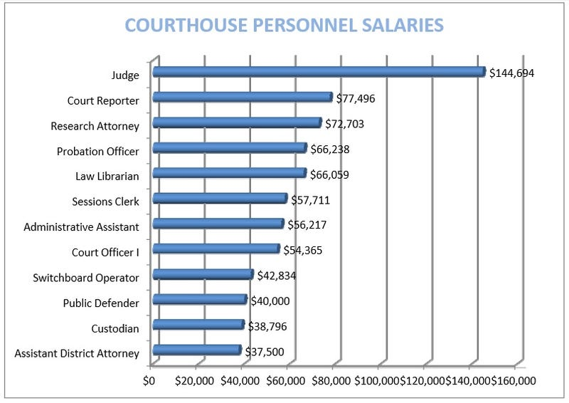 Courthouse Janitors Make More Bank Than Courthouse Lawyers