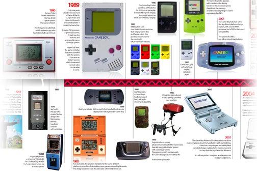 The Definitive Game Boy Timeline