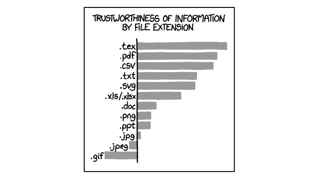 The Trustworthiness of Data, By File Extension