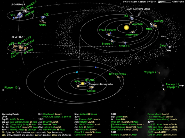 A Chart Of Every Mission Traveling In Our Solar System Right Now