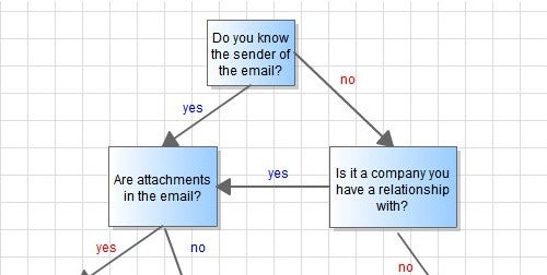 The Phishing Flow Chart Highlights Red Flags in Dangerous Emails