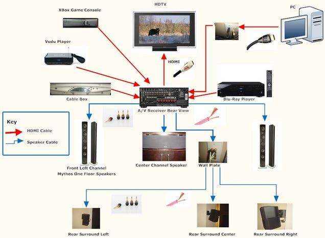 how to setup the home theatre