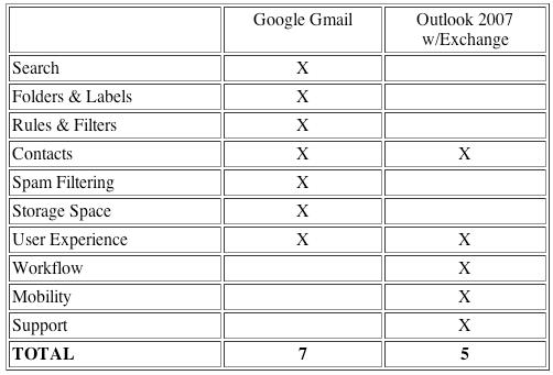 Outlook vs. Gmail—The Definitive Comparison